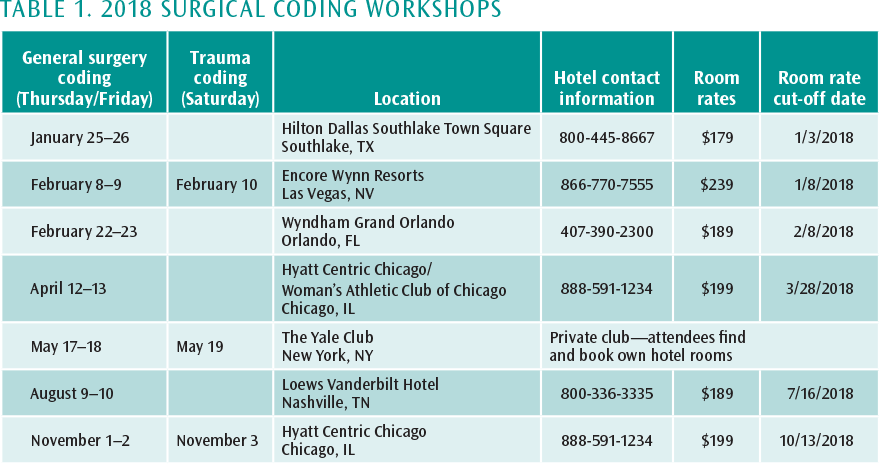 ACS Bulletin - December 2017 - ACS Surgical Coding Workshops