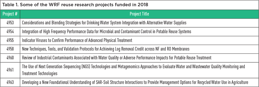 Advances in Water Research - October-December 2018, Volume 28