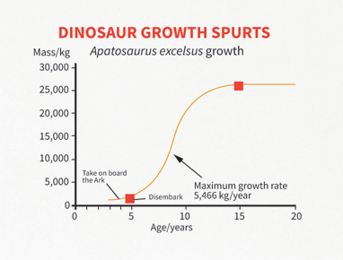 Creation 2019 Volume 41 Issue 3 How Big Were The Dinosaurs Really