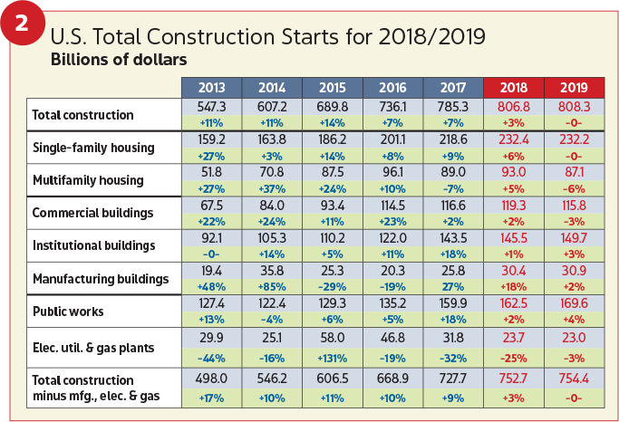Electrical Contractor - January 2019 - 2019 Construction Outlook