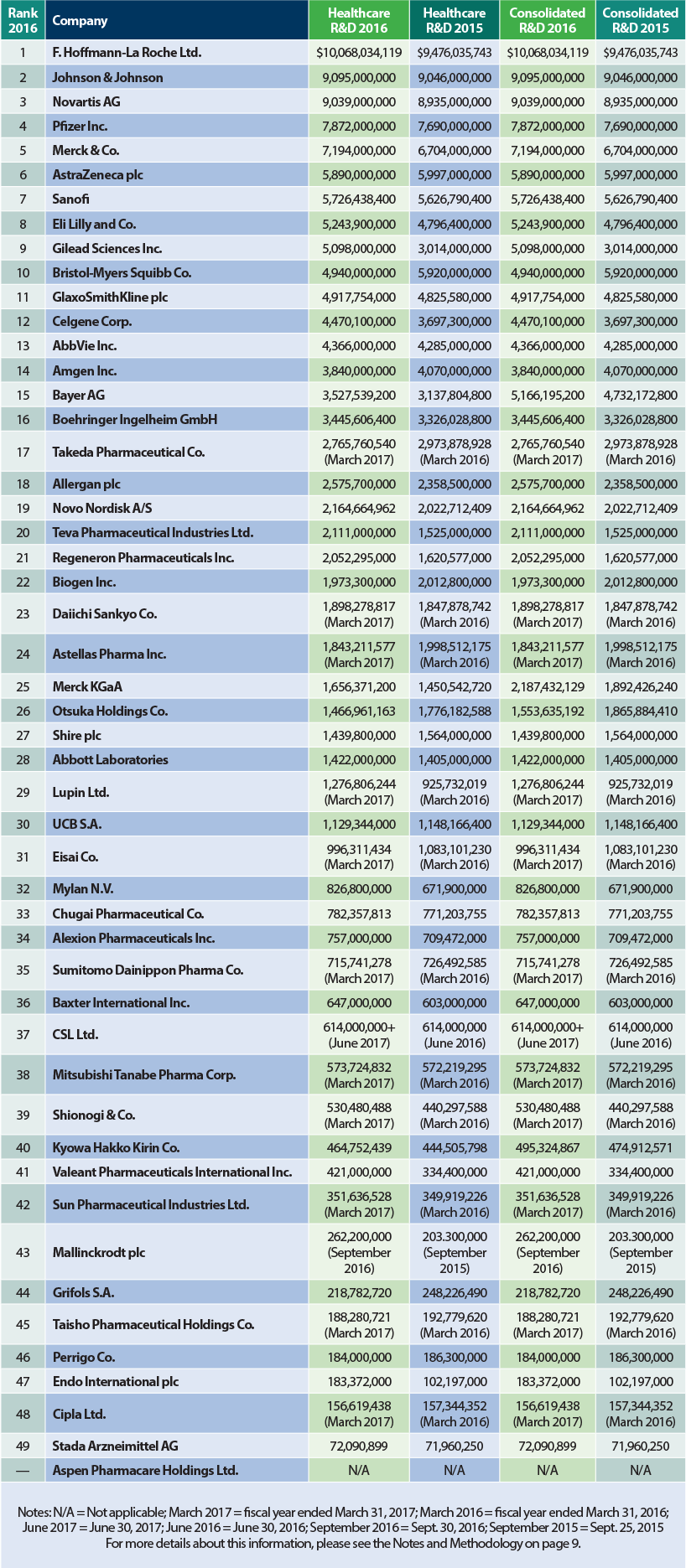 Med Ad News - October 2017 - Most Profitable Companies