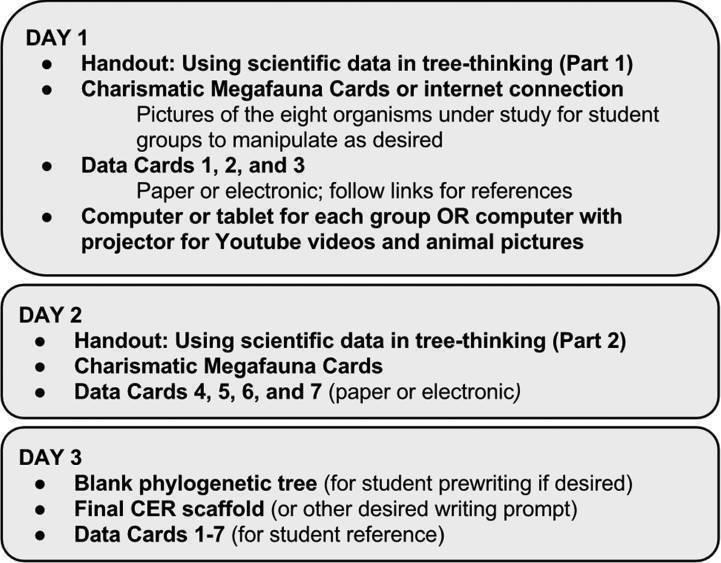 The American Biology Teacher April 2015 Using Evolutionary Data