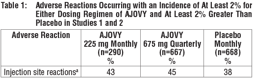 Neurology Reviews - NR CAQ Supp 0419 - AJOVY® (fremanezumab