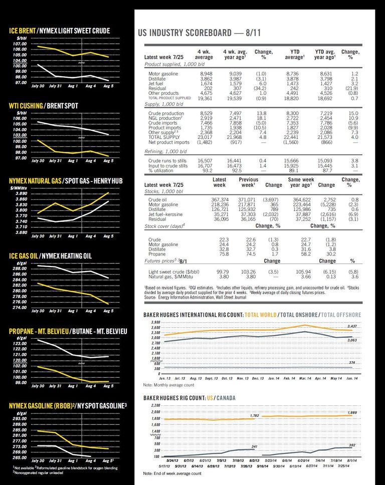 Oil & Gas Journal - August 11, 2014 - Newsletter