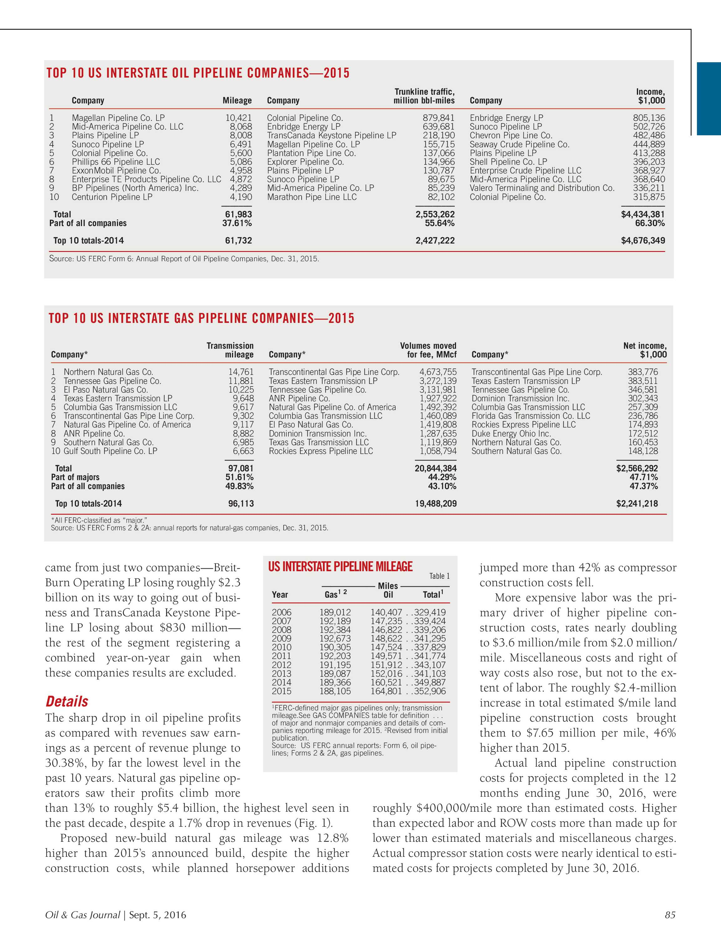 Oil & Gas Journal - September 5, 2016 - page 85