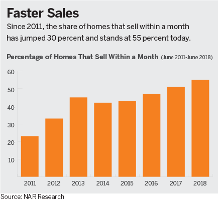 a graph percentage of homes that sell within a month