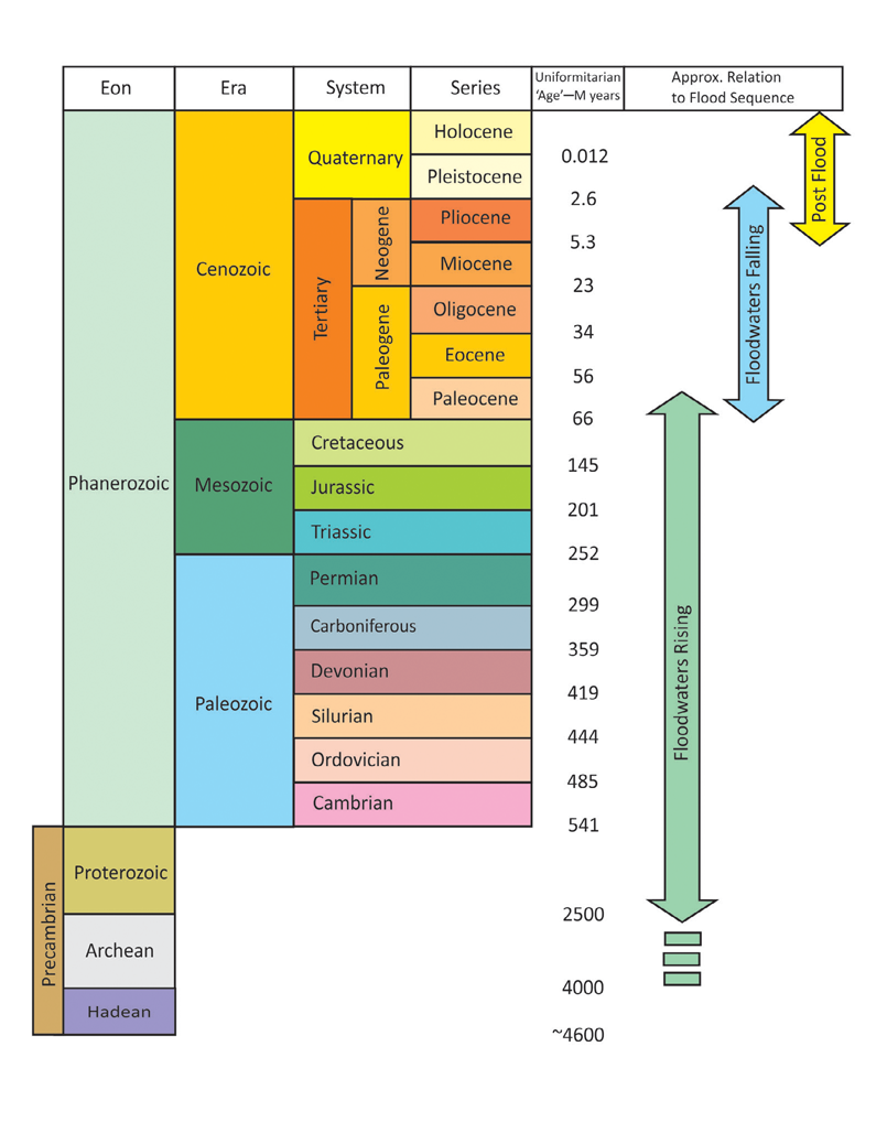 A Chart of Geological transformation tool