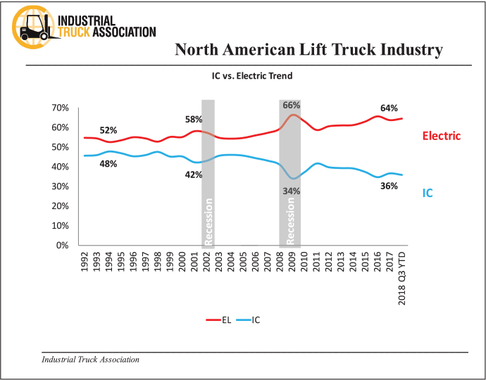 north american lift truck industry