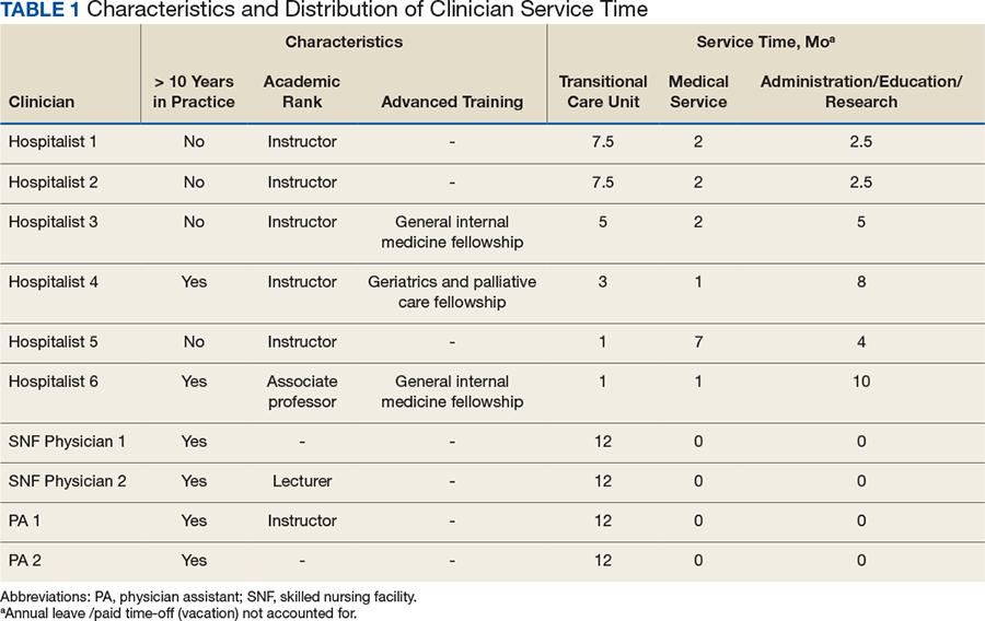 Federal Practitioner - September2018 - Improved Transitional Care
