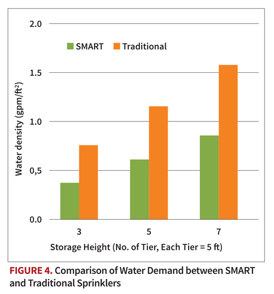 a chart of Comparison of Water Demand between SMART and Traditional Sprinklers
