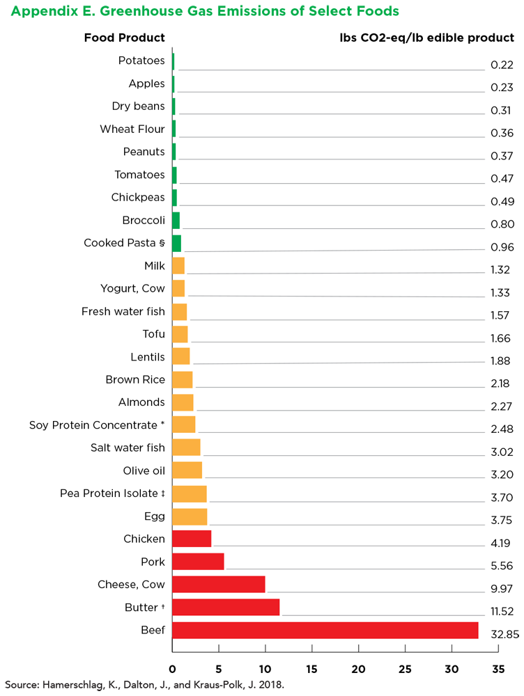 appendix e. greenhouse gas emissions of select foods