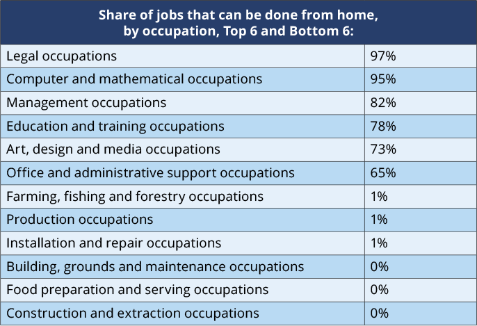 share of jobs that can be done from home