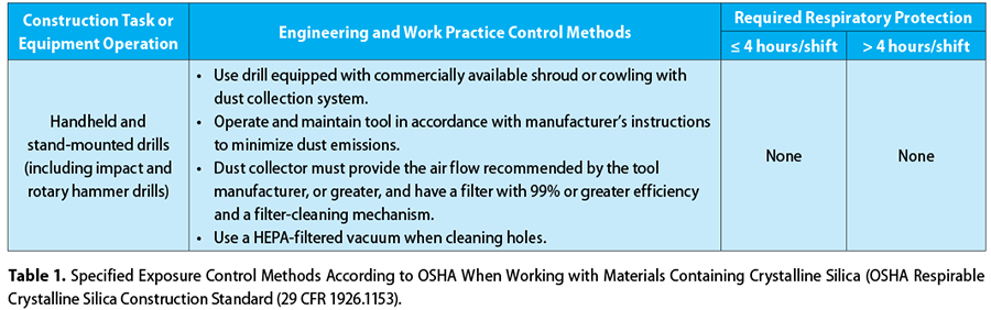 a table specified exposure control methods