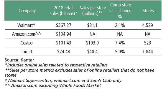 Stores Magazine (NRFK) - July 2019 - Top 100 Retailers