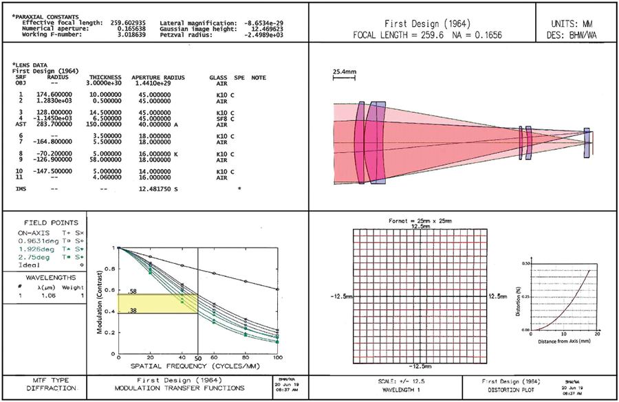 a figure the authors first lens design with lens data