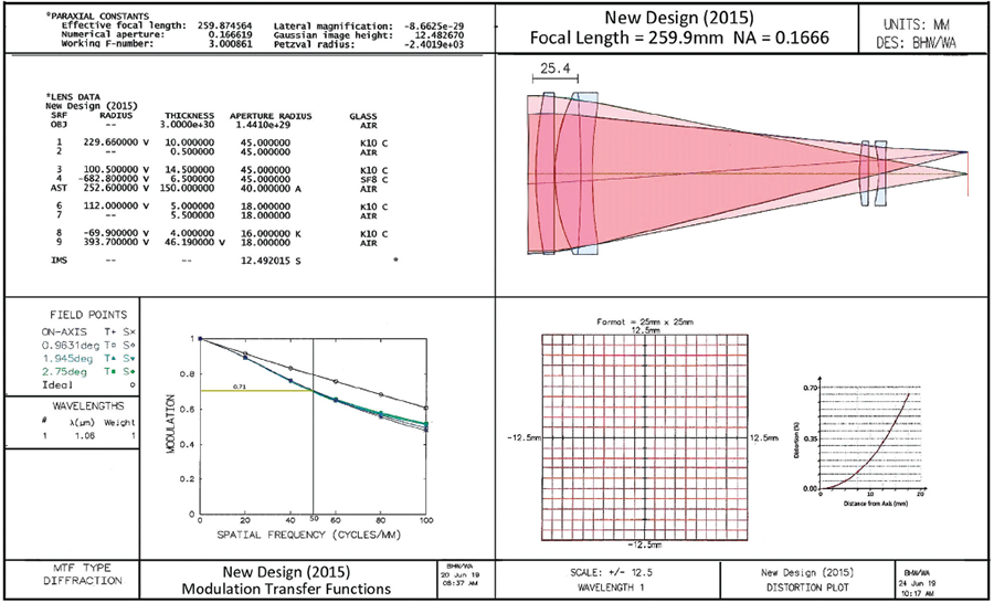 a figure a new design with lens data