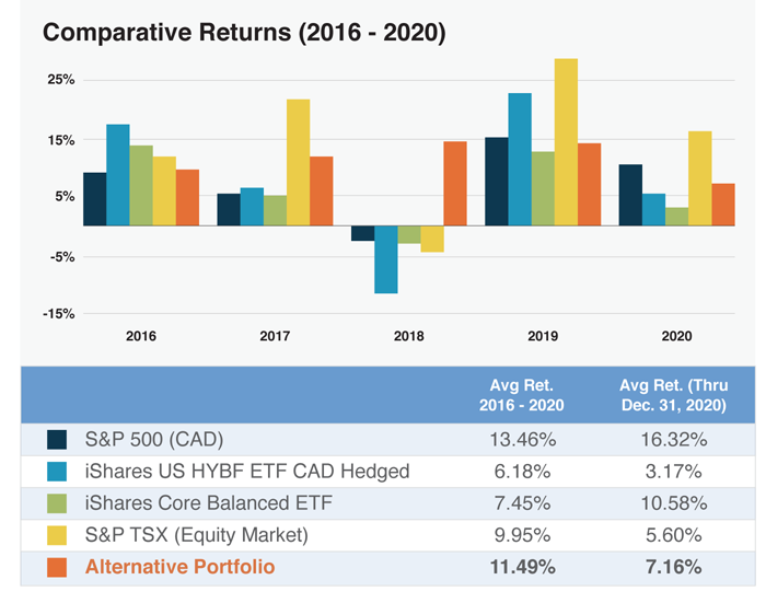 A Chart of Comparative Returns (2016 - 2020)
