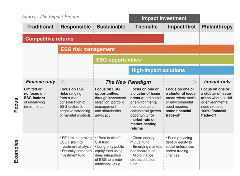 A Chart of Impact Investment