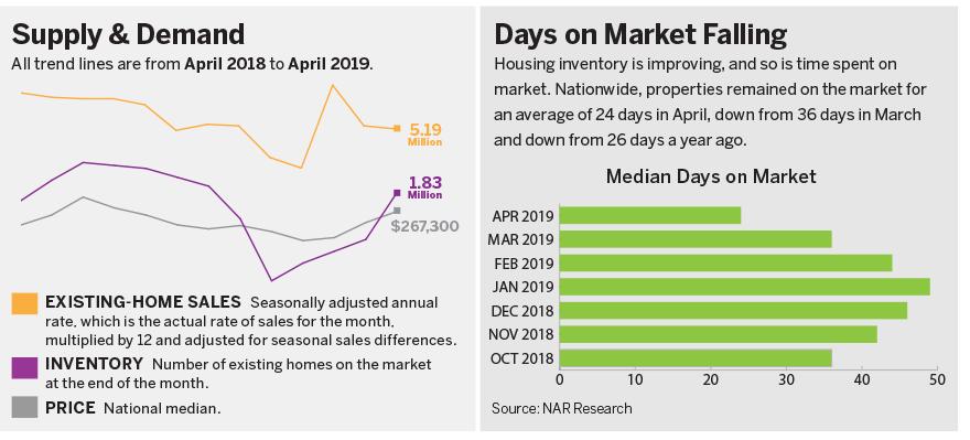 Realtor - July-August 2019 - Sales Dip Slightly, But Should
