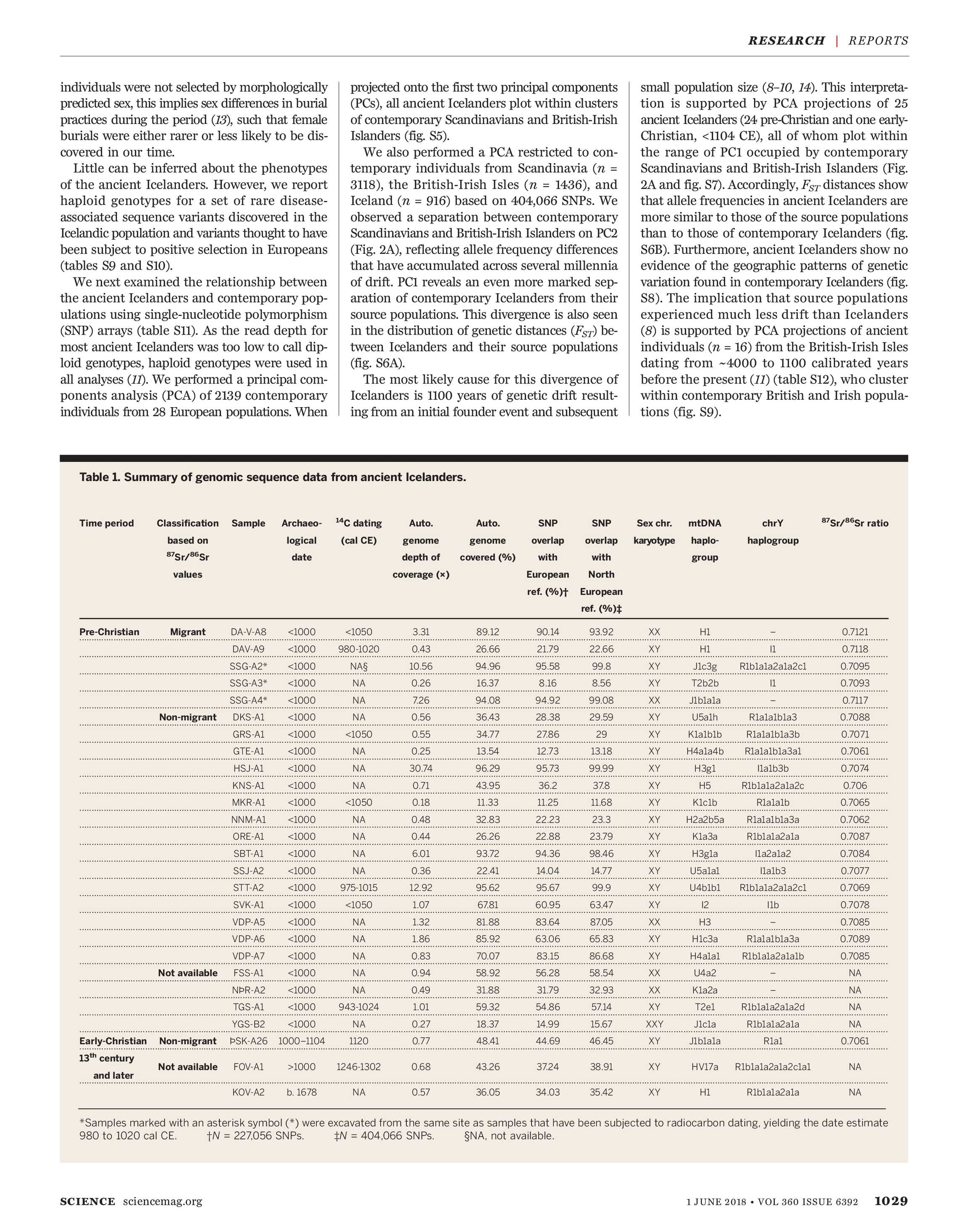 Science Magazine - June 1, 2018 - page 1028