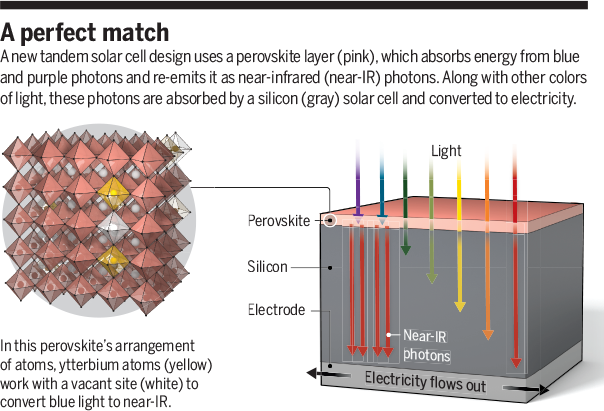 Science Magazine - April 12, 2019 - Solar cell built for two looks sweet