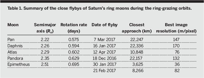 Science Magazine - June 14, 2019 - Close Cassini flybys of Saturn's