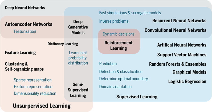 Science Magazine - March 22, 2019 - Machine learning for