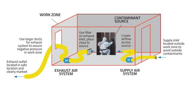 Spray Foam Magazine - Nov/Dec2017 - Containment and Ventilation: Two